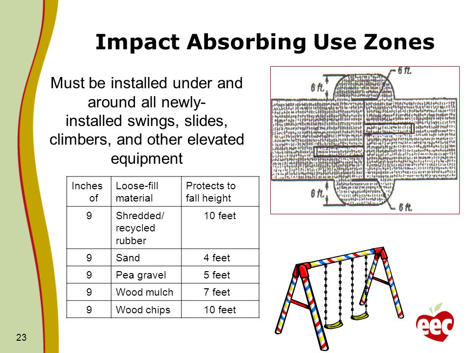 Impact Absorbing Use Zones 23 Inches of Loose-fill material Protects to fall height 9Shredded/ recycled rubber 10 feet 9Sand 4 feet 9Pea gravel 5 feet