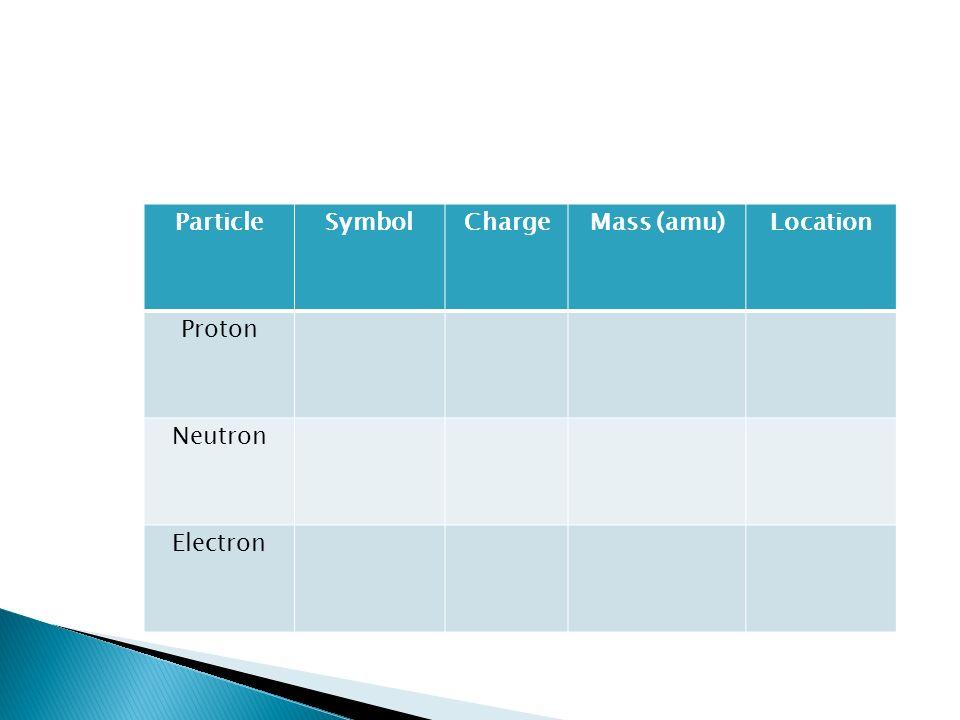 ParticleSymbolChargeMass (amu)Location Proton Neutron Electron