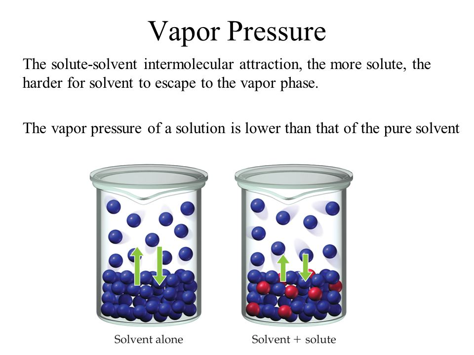 Boiling Point Elevation and Freezing Point Depression Nonvolatile solute-solvent interactions also cause solutions to have higher boiling points and lower freezing points than the pure solvent.