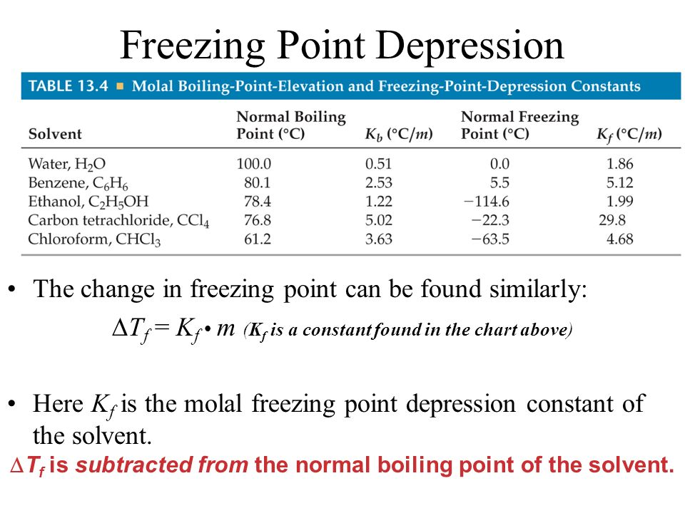 Freezing Point Depression The change in freezing point can be found similarly: T f = K f m (K f is a constant found in the chart above) Here K f is th