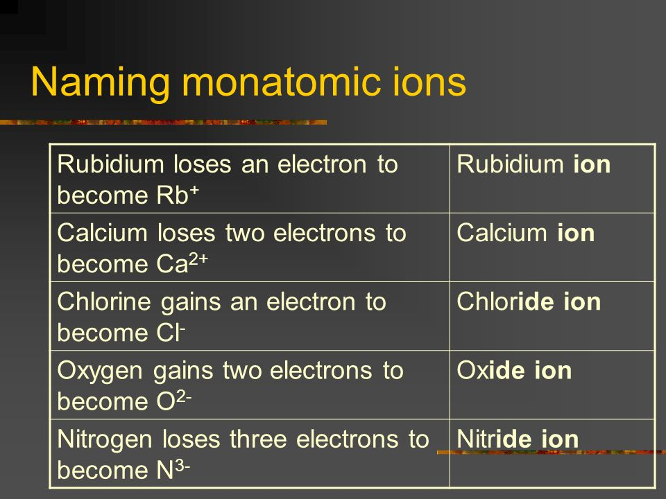 Naming monatomic ions Rubidium loses an electron to become Rb + Rubidium ion Calcium loses two electrons to become Ca 2+ Calcium ion Chlorine gains an electron to become Cl - Chloride ion Oxygen gains two electrons to become O 2- Oxide ion Nitrogen loses three electrons to become N 3- Nitride ion