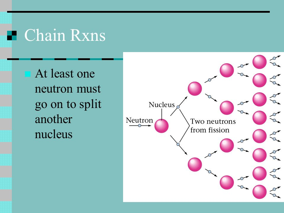 Fission Releases a lot of energy! 26 million times that of burning methane Can cause chain rxns