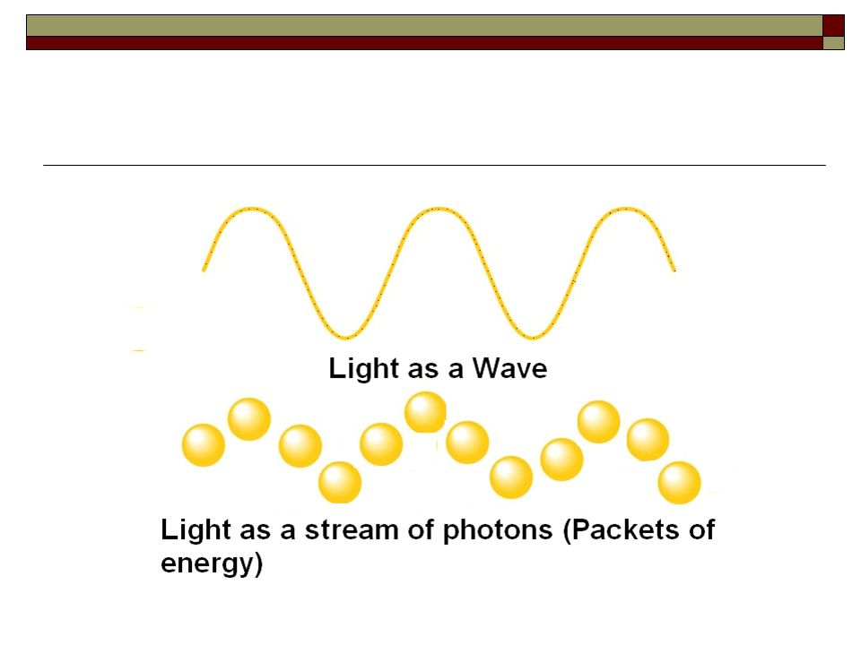 What is light? Wave Particle
