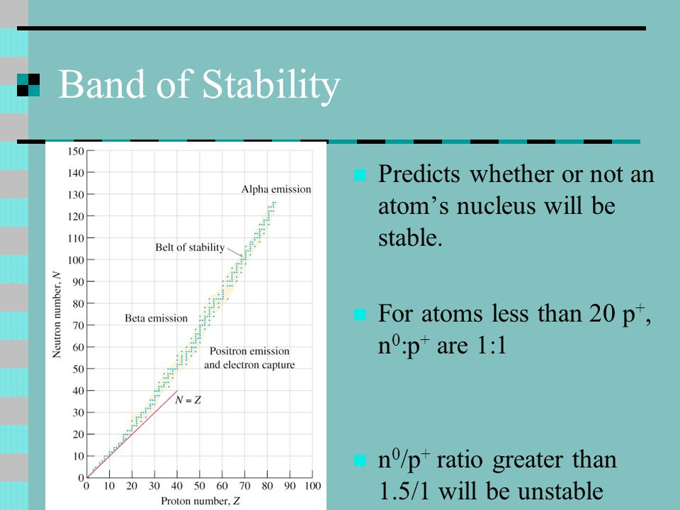 Band of Stability Predicts whether or not an atoms nucleus will be stable. For atoms less than 20 p +, n 0 :p + are 1:1 n 0 /p + ratio greater than 1.