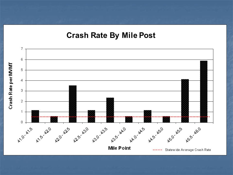 Crash Rate By Mile Post