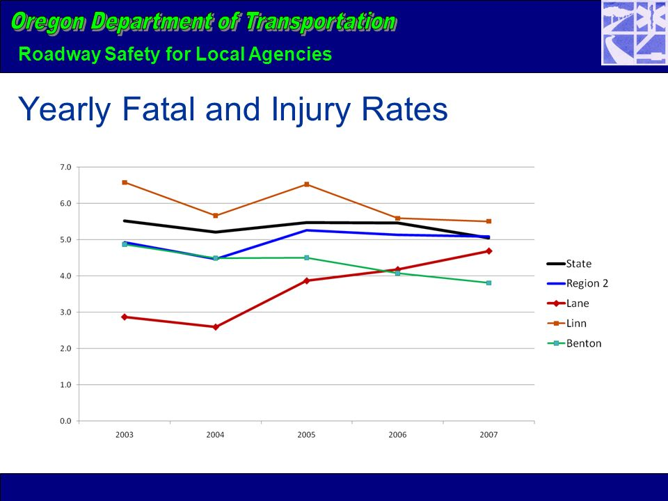 Roadway Safety for Local Agencies Yearly Fatal and Injury Rates