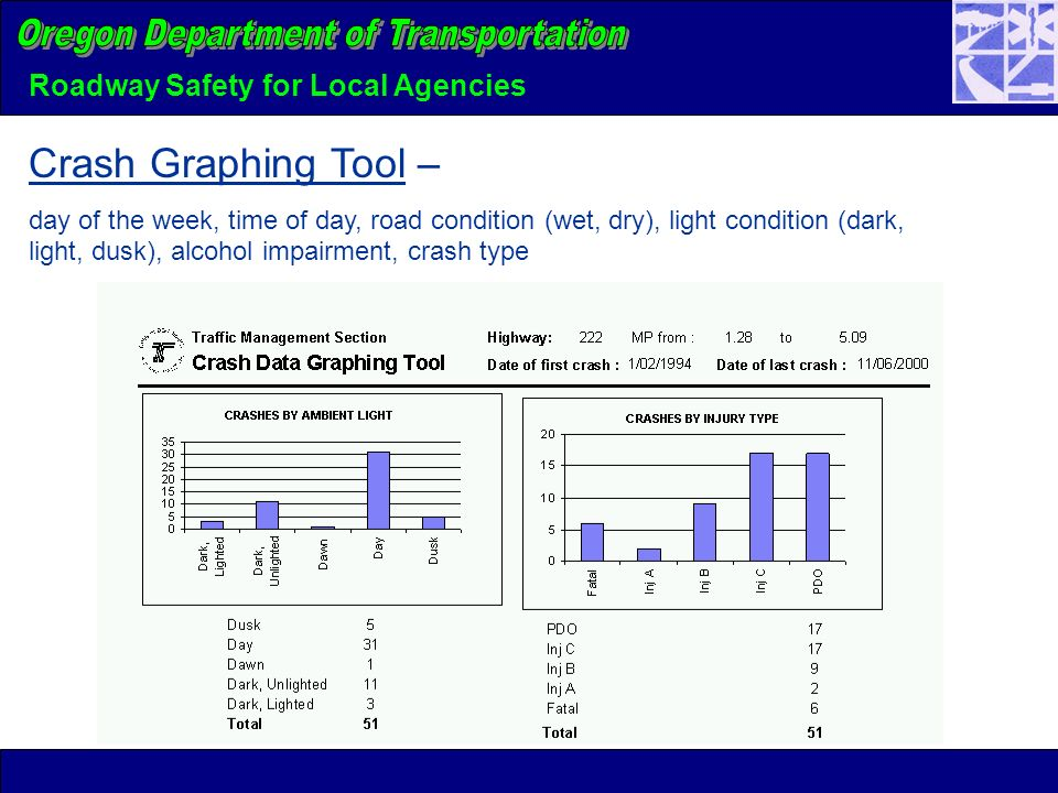 Roadway Safety for Local Agencies Crash Graphing Tool – day of the week, time of day, road condition (wet, dry), light condition (dark, light, dusk), alcohol impairment, crash type