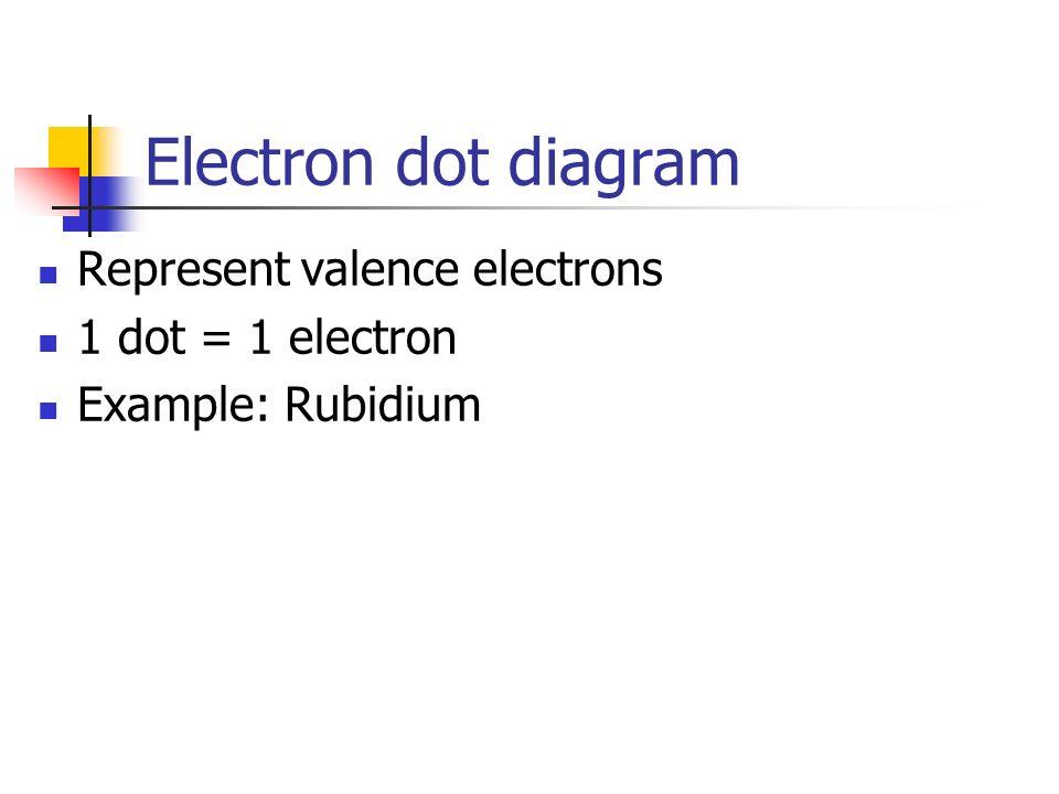 Electron dot diagram Represent valence electrons 1 dot = 1 electron Example: Rubidium