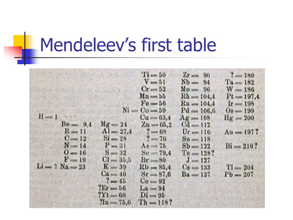 Mendeleevs first table