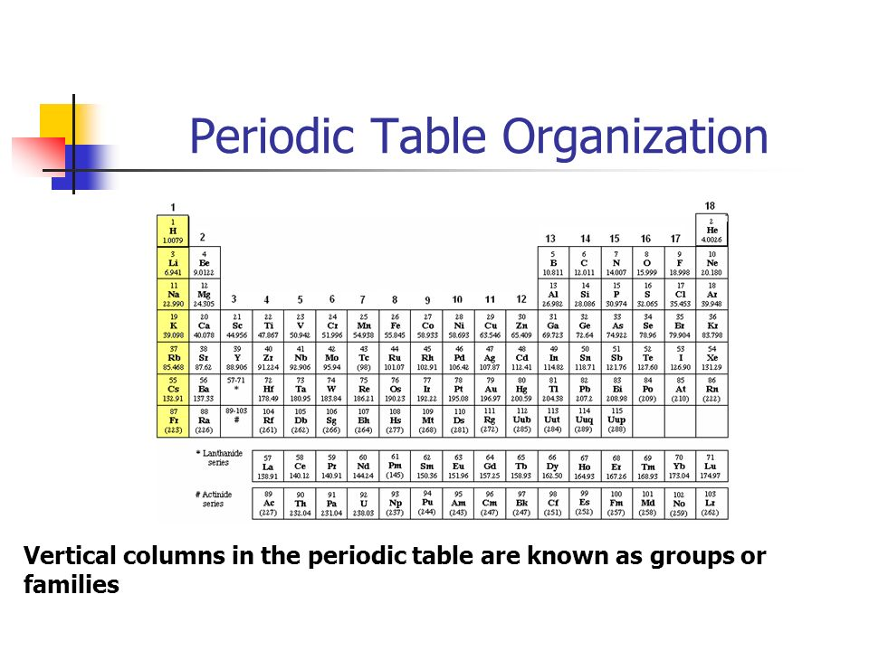 Periodic Table Organization Vertical columns in the periodic table are known as groups or families