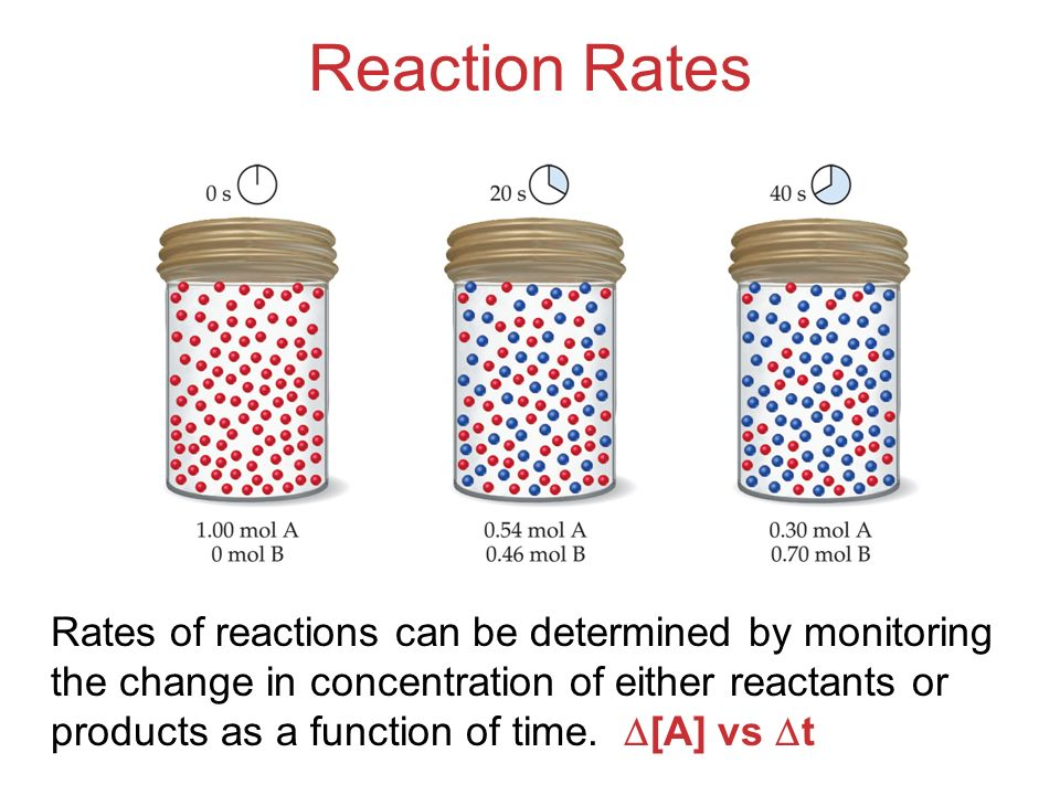 Reaction Rates Rates of reactions can be determined by monitoring the change in concentration of either reactants or products as a function of time. [