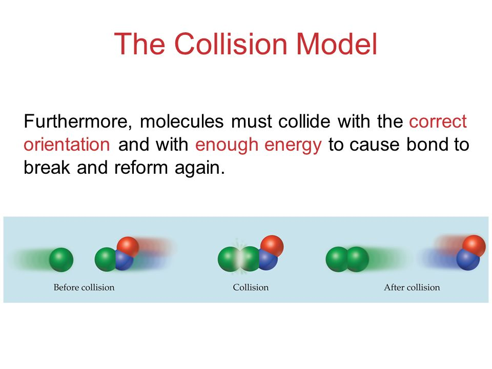 The Collision Model Furthermore, molecules must collide with the correct orientation and with enough energy to cause bond to break and reform again.