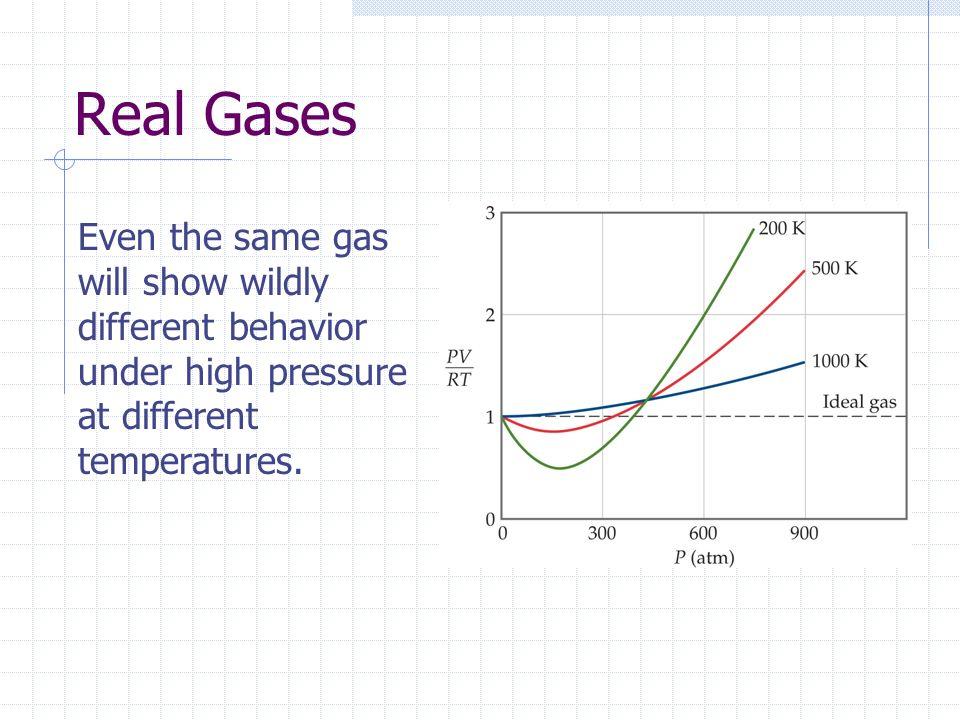 Real Gases Even the same gas will show wildly different behavior under high pressure at different temperatures.