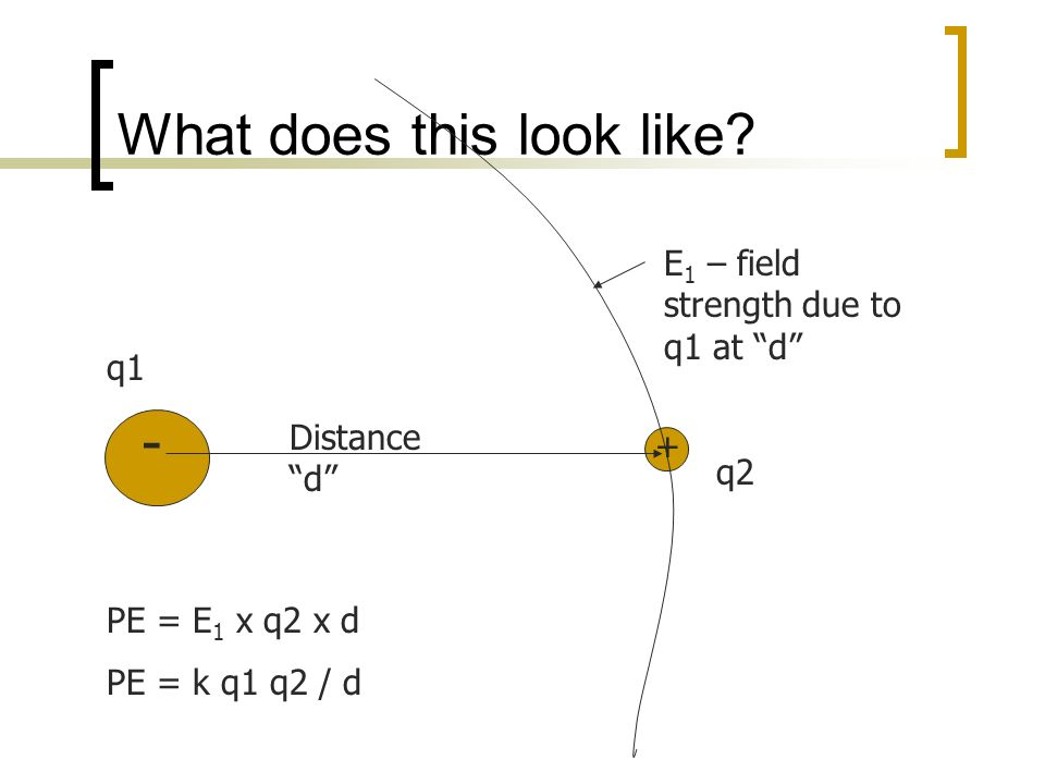 What does this look like? - + Distance d E 1 – field strength due to q1 at d q1 q2 PE = E 1 x q2 x d PE = k q1 q2 / d