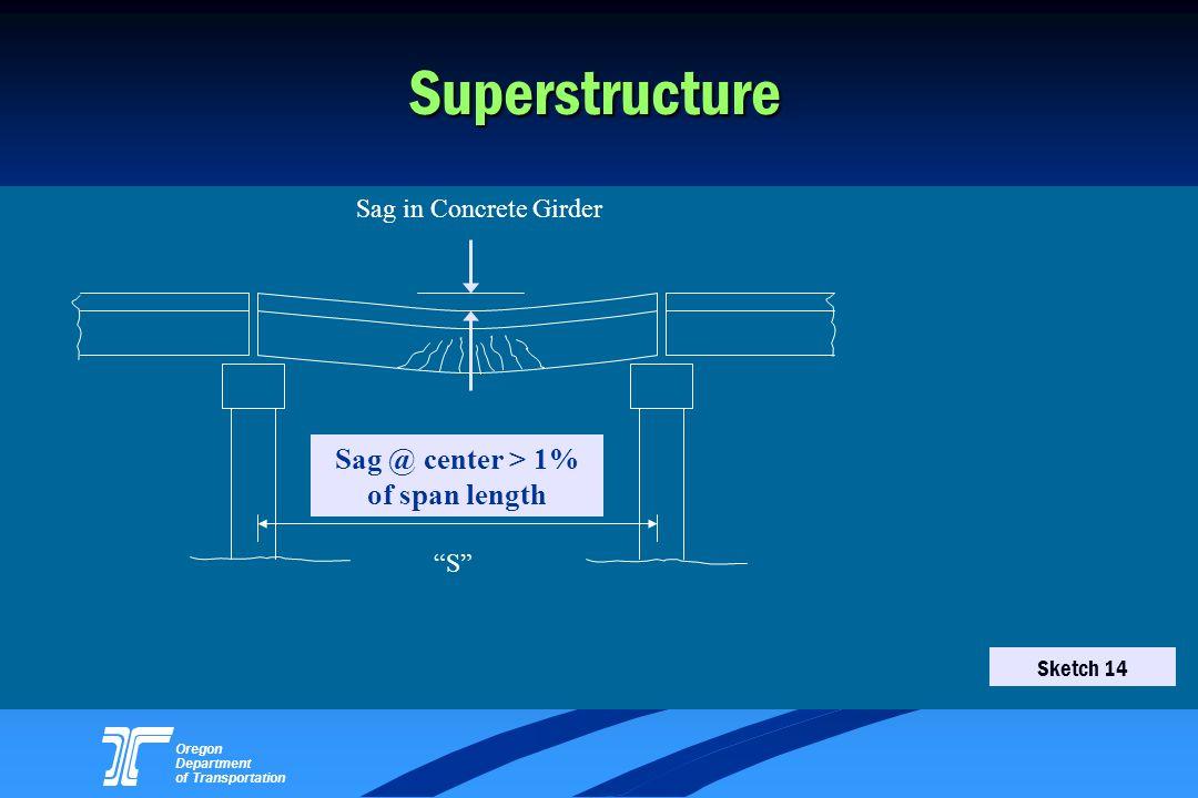 Oregon Department of Transportation Superstructure S Sag in Concrete Girder Sag @ center > 1% of span length Sketch 14