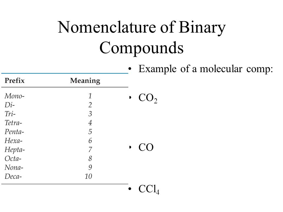 Nomenclature of Binary Compounds Example of a molecular comp: CO 2 CO CCl 4