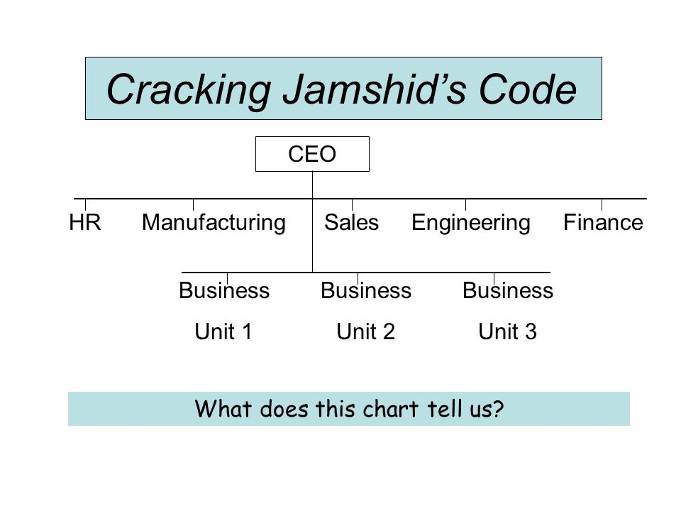 Cracking Jamshids Code CEO HRManufacturingSalesEngineeringFinance Business Unit 1 Business Unit 2 Business Unit 3 What does this chart tell us?