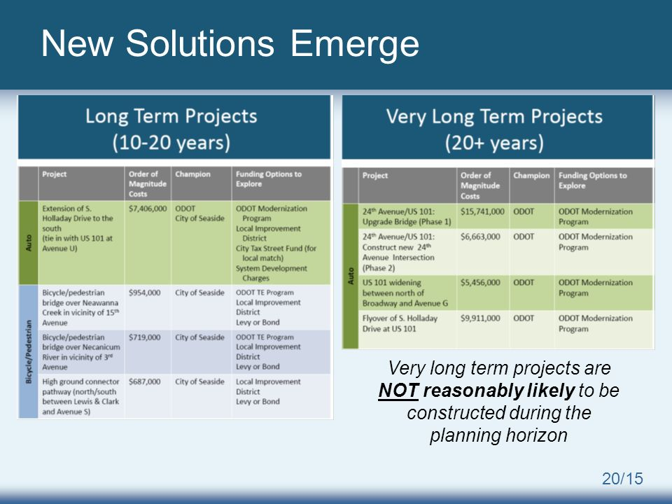 20/15 New Solutions Emerge Very long term projects are NOT reasonably likely to be constructed during the planning horizon