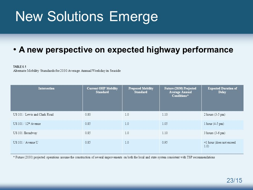 23/15 New Solutions Emerge A new perspective on expected highway performance TABLE 6.1 Alternate Mobility Standards for 2030 Average Annual Weekday in Seaside IntersectionCurrent OHP Mobility Standard Proposed Mobility Standard Future (2030) Projected Average Annual Conditions* Expected Duration of Delay US 101 / Lewis and Clark Road0.801.01.102 hours (3-5 pm) US 101 / 12 th Avenue0.851.01.051 hour (4-5 pm) US 101 /Broadway0.851.01.103 hours (3-6 pm) US 101 / Avenue U0.851.00.95<1 hour (does not exceed 1.0) * Future (2030) projected operations assume the construction of several improvements on both the local and state system consistent with TSP recommendations