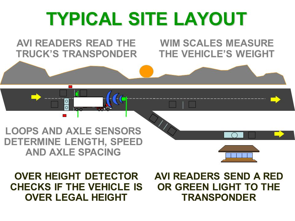 TYPICAL SITE LAYOUT AVI READERS READ THE TRUCKS TRANSPONDER WIM SCALES MEASURE THE VEHICLES WEIGHT LOOPS AND AXLE SENSORS DETERMINE LENGTH, SPEED AND