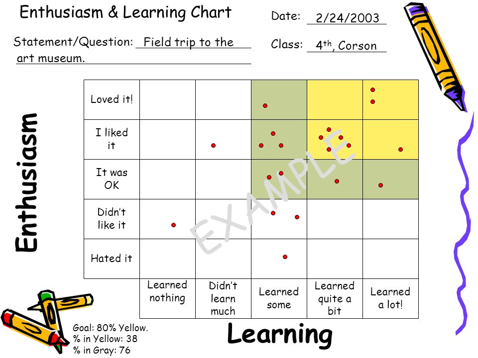 Enthusiasm & Learning Chart Learning Enthusiasm Date: Class: Statement/Question: Learned a lot! Learned quite a bit Learned some Didnt learn much Lear