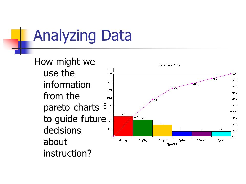 Analyzing Data How might we use the information from the pareto charts to guide future decisions about instruction