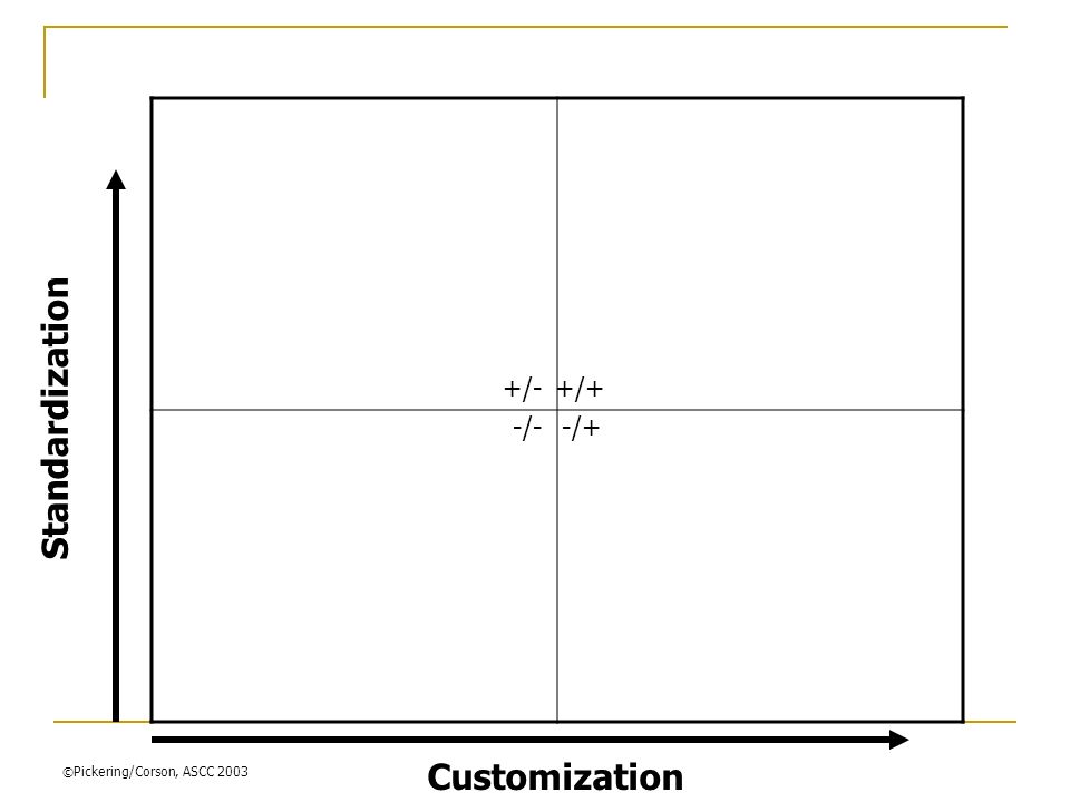 Standardization Customization -/--/+ +/-+/+ © Pickering/Corson, ASCC 2003