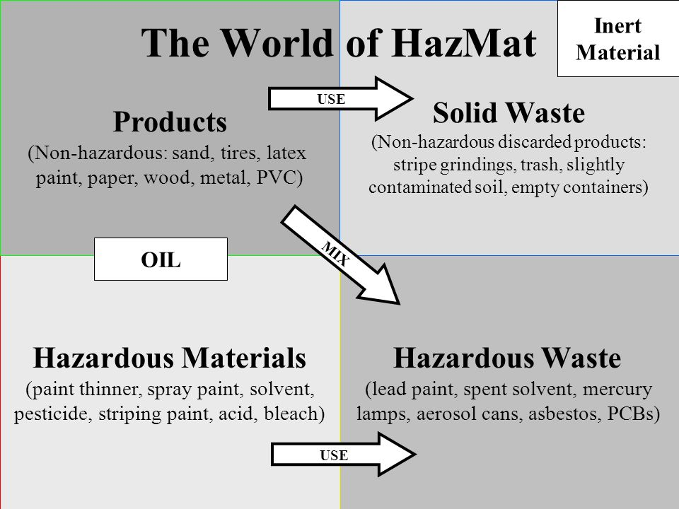 Hazardous Materials (paint thinner, spray paint, solvent, pesticide, striping paint, acid, bleach) Products (Non-hazardous: sand, tires, latex paint, paper, wood, metal, PVC) Hazardous Waste (lead paint, spent solvent, mercury lamps, aerosol cans, asbestos, PCBs) Solid Waste (Non-hazardous discarded products: stripe grindings, trash, slightly contaminated soil, empty containers) The World of HazMat USE MIX OIL Inert Material