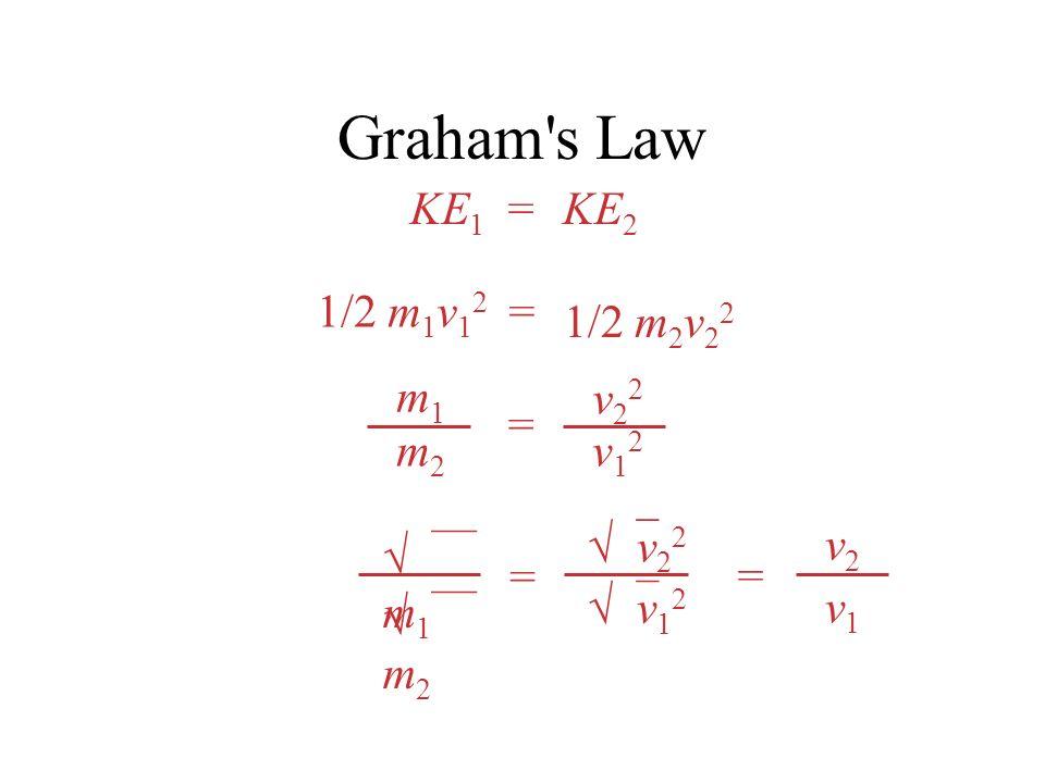 Graham's Law KE 1 KE 2 = 1/2 m 1 v 1 2 1/2 m 2 v 2 2 = = m1m1 m2m2 v22v22 v12v12 m 1 m 2 v 2 2 v 1 2 = v2v2 v1v1 =