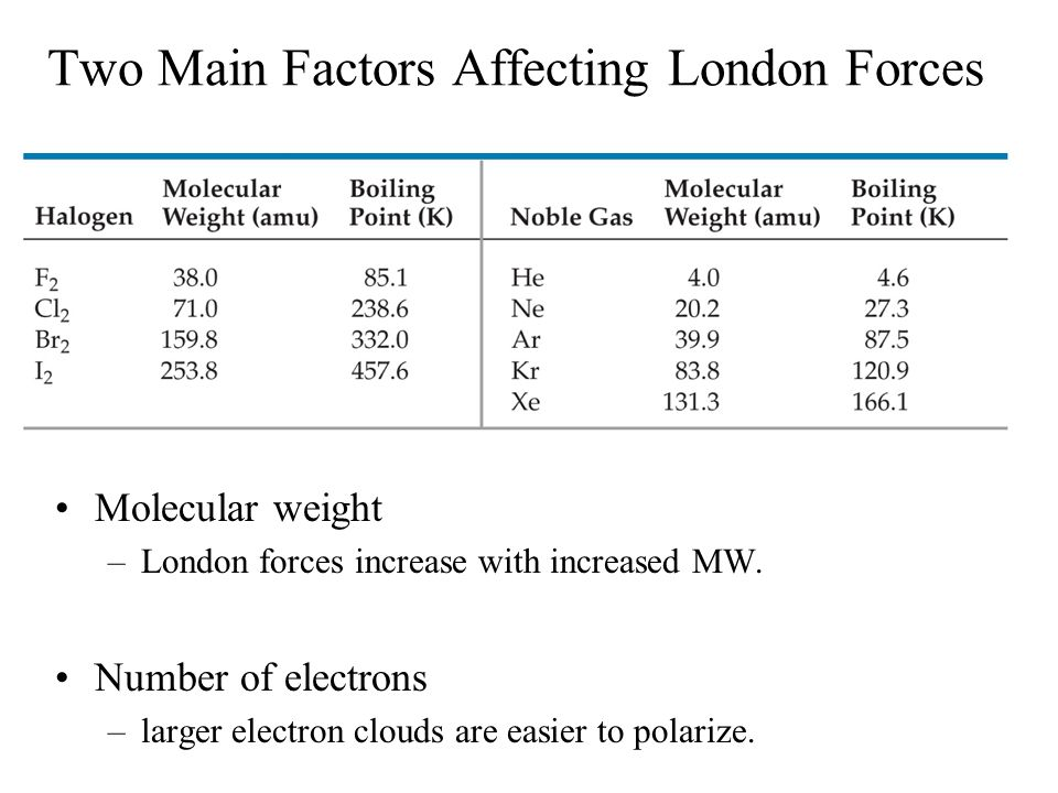 Two Main Factors Affecting London Forces Molecular weight –London forces increase with increased MW. Number of electrons –larger electron clouds are e
