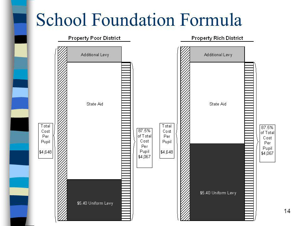 14 School Foundation Formula