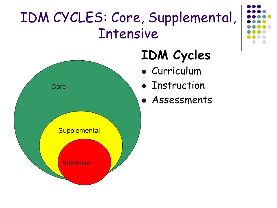 IDM CYCLES: Core, Supplemental, Intensive IDM Cycles Curriculum Instruction Assessments Core Supplemental Intensive