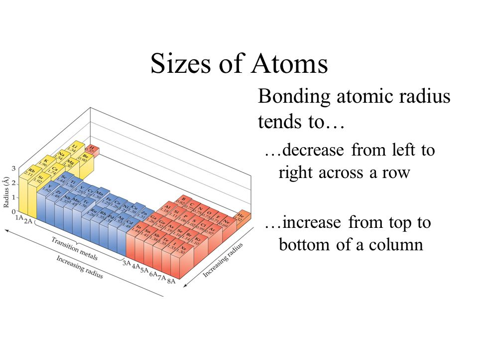 Sizes of Atoms Bonding atomic radius tends to… …decrease from left to right across a row …increase from top to bottom of a column