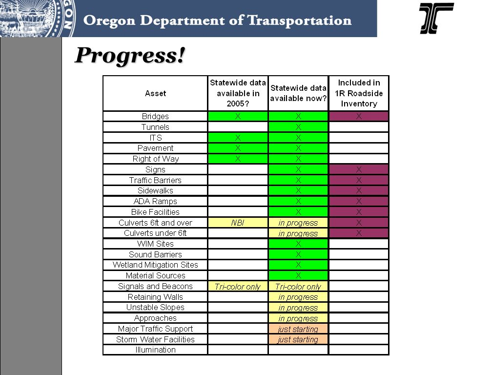 Conclusion A lot of transportation infrastructure asset data related technology is being used at ODOT –FACS-STIP Tool –GIS –Mobile GPS but...