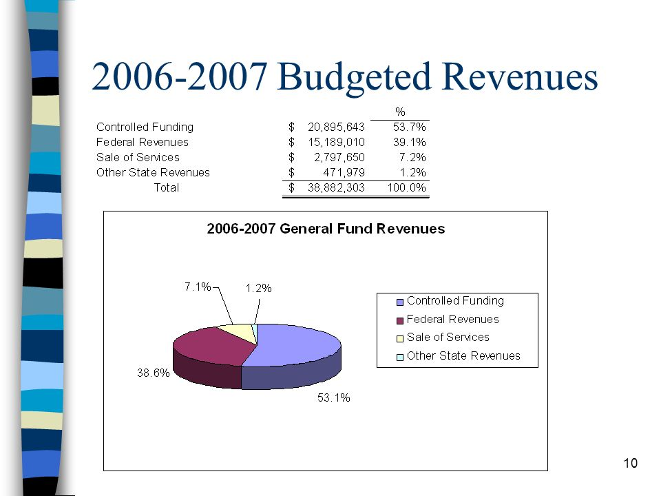 10 2006-2007 Budgeted Revenues