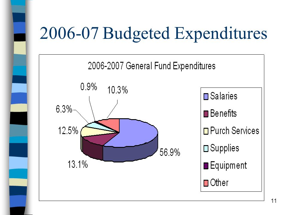 Budgeted Expenditures