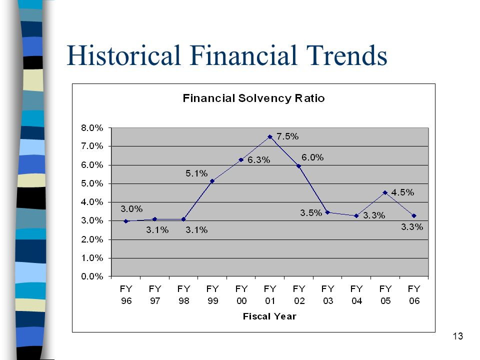 13 Historical Financial Trends