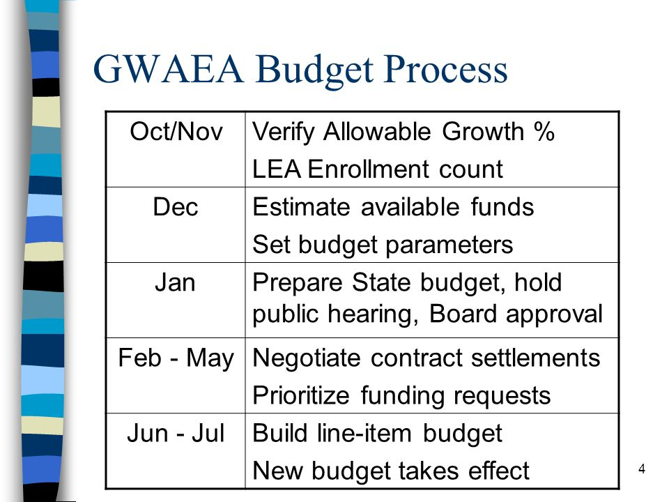 4 GWAEA Budget Process Oct/NovVerify Allowable Growth % LEA Enrollment count DecEstimate available funds Set budget parameters JanPrepare State budget, hold public hearing, Board approval Feb - MayNegotiate contract settlements Prioritize funding requests Jun - JulBuild line-item budget New budget takes effect