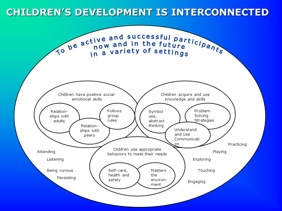 Children have positive social- emotional skills Children acquire and use knowledge and skills Children use appropriate behaviors to meet their needs R