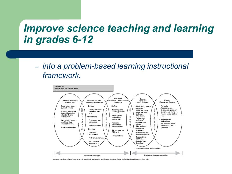 Improve science teaching and learning in grades 6-12 – into a problem-based learning instructional framework.
