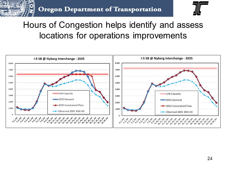 24 Hours of Congestion helps identify and assess locations for operations improvements