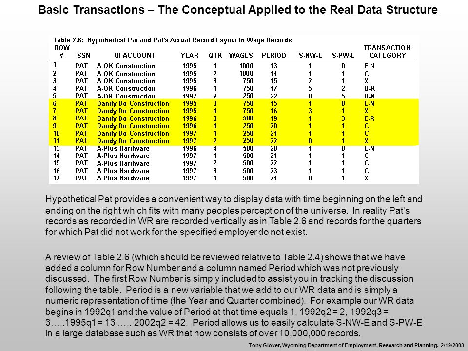 Basic Transactions – The Conceptual Applied to the Real Data Structure Hypothetical Pat provides a convenient way to display data with time beginning on the left and ending on the right which fits with many peoples perception of the universe.