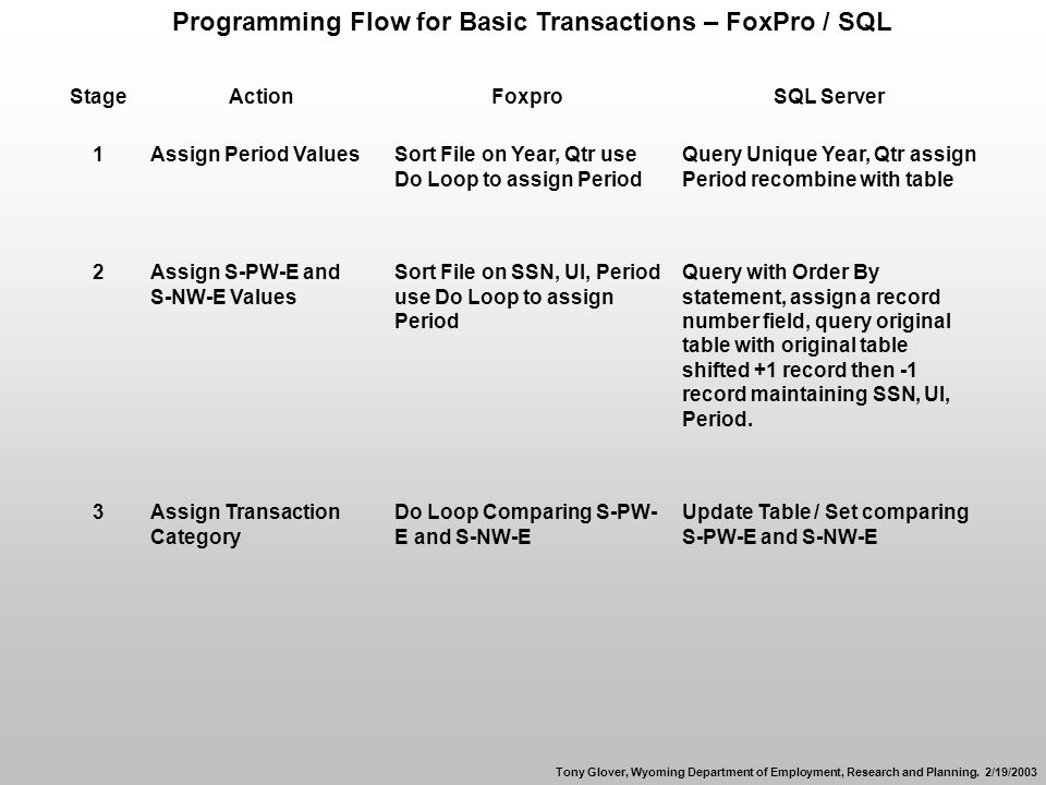 Programming Flow for Basic Transactions – FoxPro / SQL StageActionFoxproSQL Server 1Assign Period ValuesSort File on Year, Qtr use Do Loop to assign Period Query Unique Year, Qtr assign Period recombine with table 2Assign S-PW-E and S-NW-E Values Sort File on SSN, UI, Period use Do Loop to assign Period Query with Order By statement, assign a record number field, query original table with original table shifted +1 record then -1 record maintaining SSN, UI, Period.