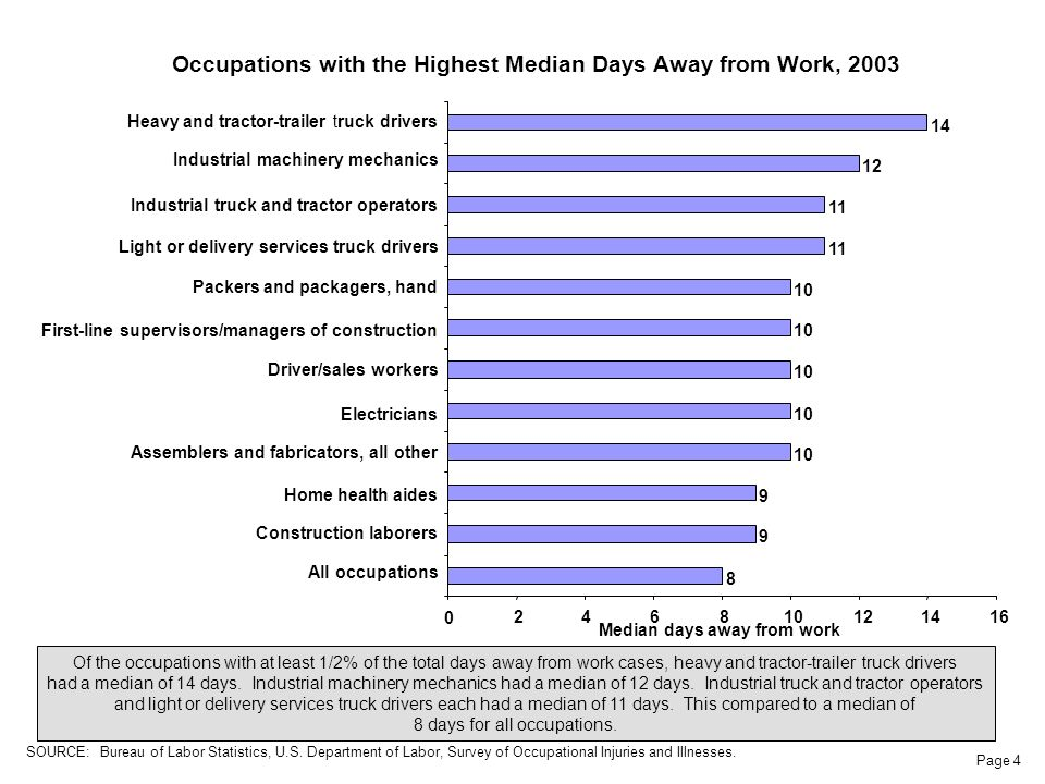 Page 4 Occupations with the Highest Median Days Away from Work, 2003 Of the occupations with at least 1/2% of the total days away from work cases, heavy and tractor-trailer truck drivers had a median of 14 days.