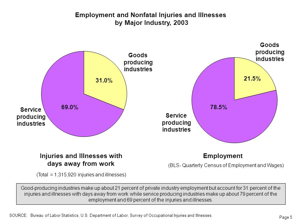 Page 5 Injuries and Illnesses with days away from work (Total = 1,315,920 injuries and illnesses) Service producing industries Goods producing industries Employment (BLS- Quarterly Census of Employment and Wages) Good-producing industries make up about 21 percent of private industry employment but account for 31 percent of the injuries and illnesses with days away from work while service producing industries make up about 79 percent of the employment and 69 percent of the injuries and illnesses.