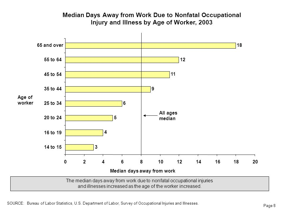 Page 8 Age of worker Median Days Away from Work Due to Nonfatal Occupational Injury and Illness by Age of Worker, 2003 Median days away from work The median days away from work due to nonfatal occupational injuries and illnesses increased as the age of the worker increased.