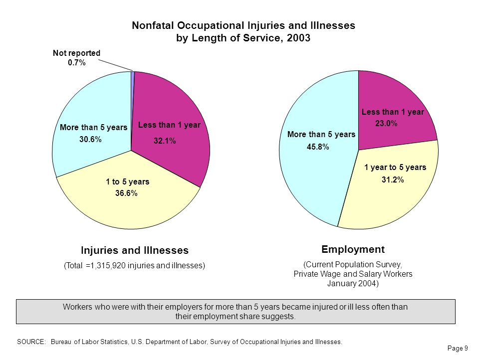 Page 9 Nonfatal Occupational Injuries and Illnesses by Length of Service, 2003 Workers who were with their employers for more than 5 years became injured or ill less often than their employment share suggests.
