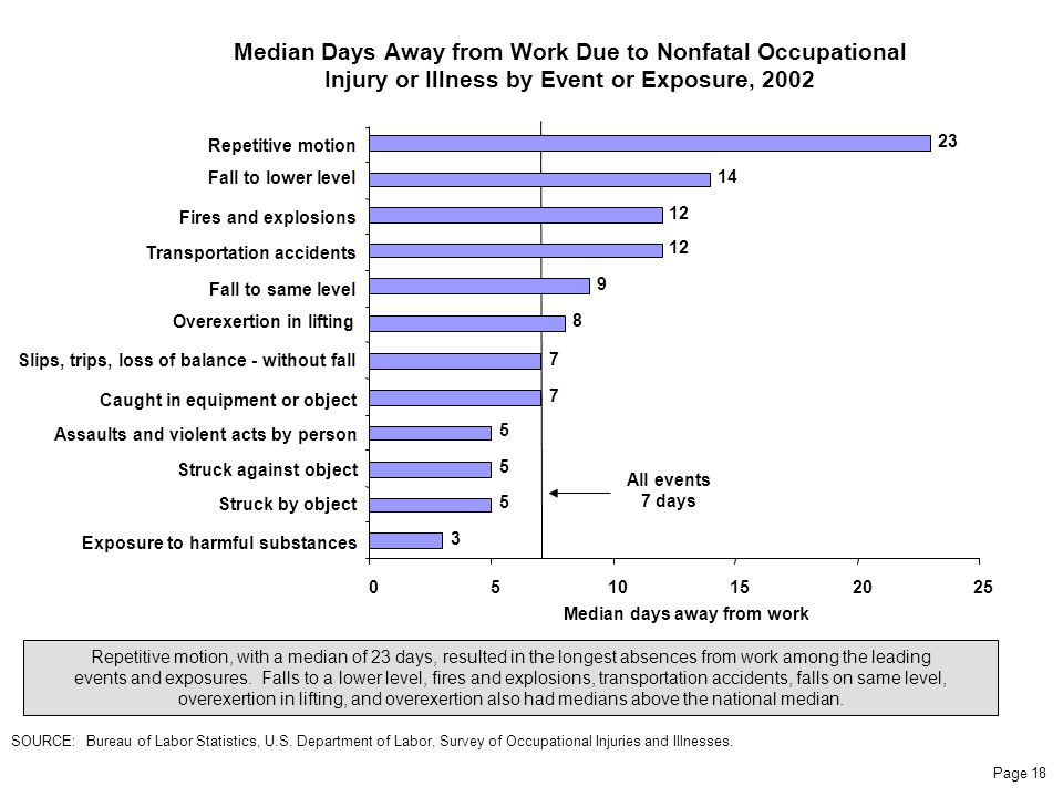 Page 18 Median Days Away from Work Due to Nonfatal Occupational Injury or Illness by Event or Exposure, 2002 Repetitive motion, with a median of 23 days, resulted in the longest absences from work among the leading events and exposures.
