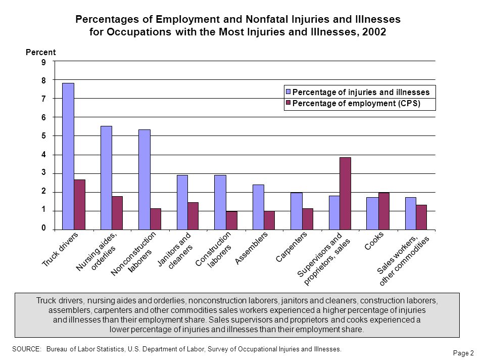 Page 2 Percentages of Employment and Nonfatal Injuries and Illnesses for Occupations with the Most Injuries and Illnesses, 2002 Truck drivers, nursing aides and orderlies, nonconstruction laborers, janitors and cleaners, construction laborers, assemblers, carpenters and other commodities sales workers experienced a higher percentage of injuries and illnesses than their employment share.