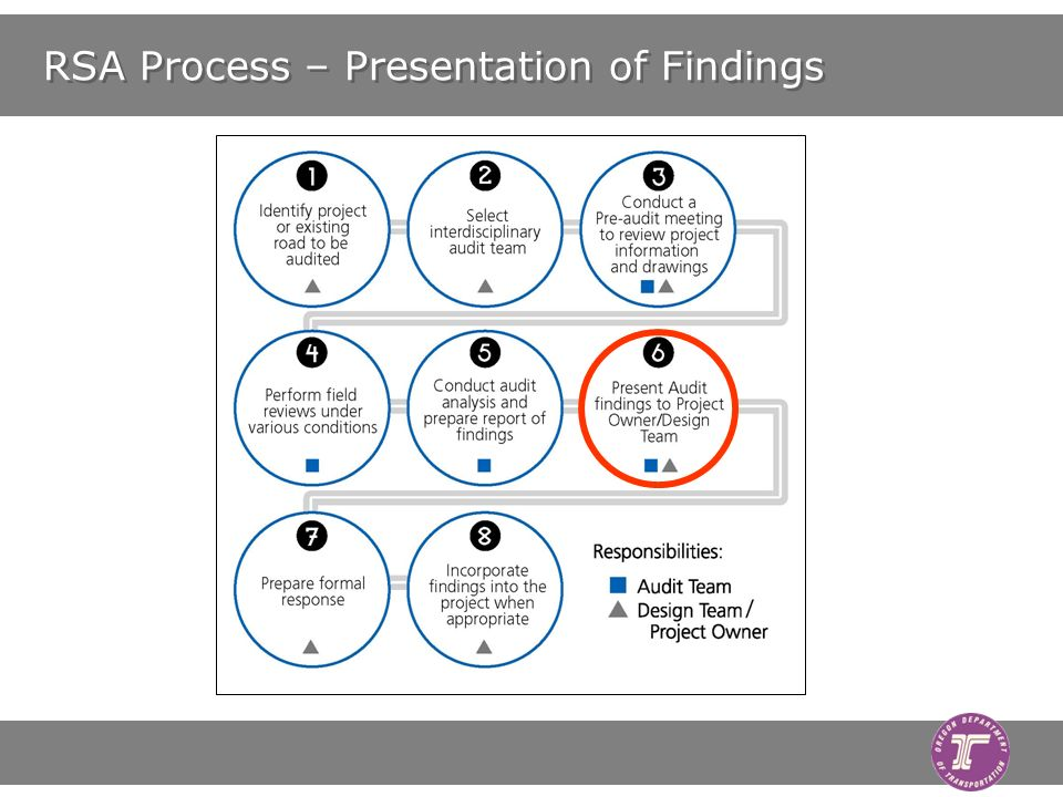 RSA Process – Presentation of Findings
